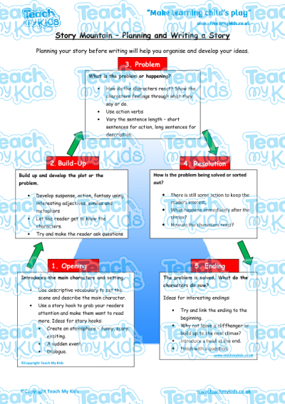 Descriptive Writing Ks2 Worksheets